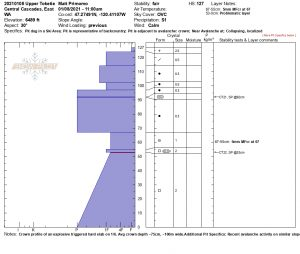 Crown profile of above mentioned hard slab. Roughly 100m wide x 75cm deep.