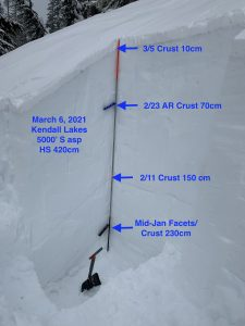 Snow profiles from Kendall Lakes area.